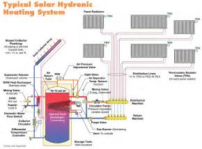 renewable hydronic heating home power magazine