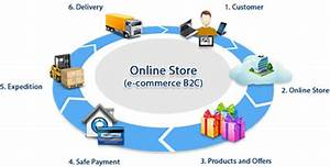 Difference between B2B and B2C | B2B and B2C