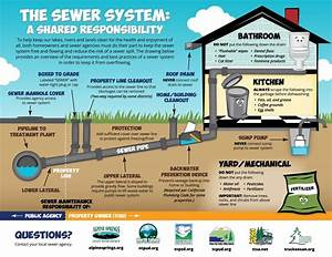 The Sewer System