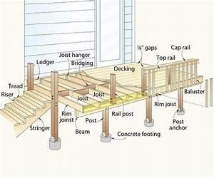 Best 25+ Deck footings ideas on Pinterest | Deck ...
