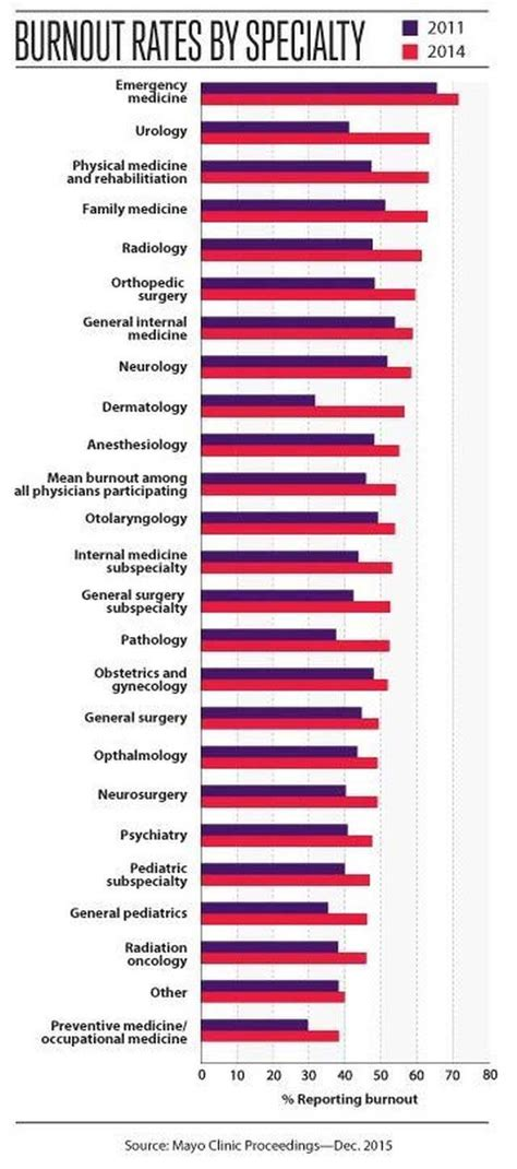 foto de Doctors are Facing Incredible Bureaucratic Hassles