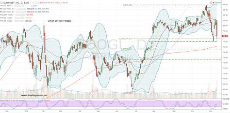 googl stock trump  stupid bears  alphabet  investorplace