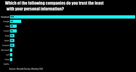 Facebook Is The Least Trusted Tech Company By A Factor Of