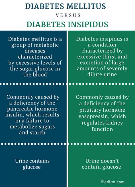 In Diabetes Mellitus 55 Hormone Deficiency In Diabetes Mellitus In