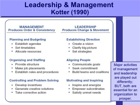 Kotter Management And Leadership leadership models uw emha
