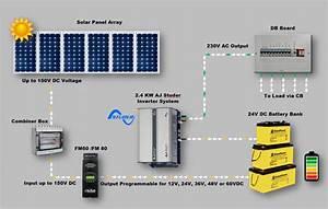 residential solar power system wiring diagram solar panels With home solar power system design