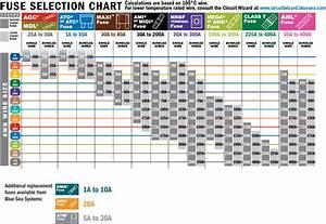 Marine Electronics  U2013 Designing An Electrical Plan  Sizing
