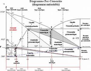 Diagramme De Fer Carbone