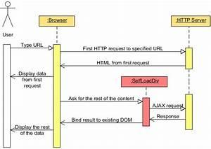 Django - What Is A Server Asynchronous Response