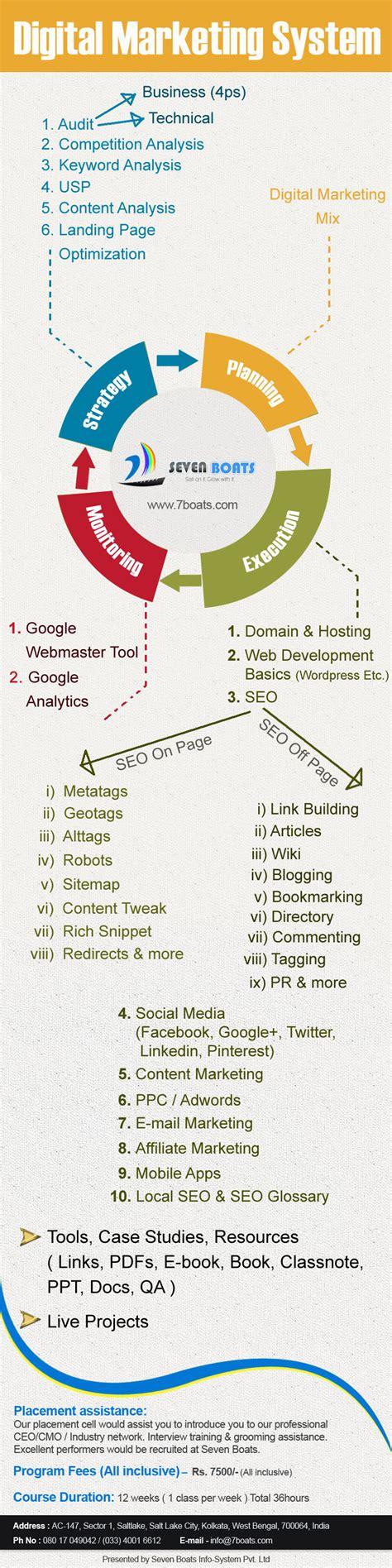 digital marketing courses marketing seo program digital