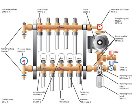 manifolds nu heat underfloor renewables