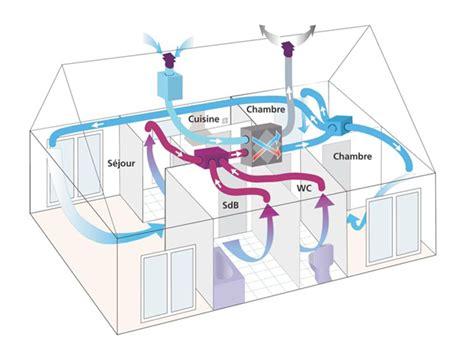 branchement electrique hotte de cuisine n 24 st installer une ventilation flux filièrepro