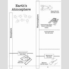 Homeschooling With A Classical Twist Earth's Atmosphere Activity {printable}