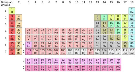 Check spelling or type a new query. Modern Periodic Table of Elements - Features ...