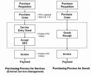 Sap Pi Reference  Sap Procure To Pay Transactions  Sap Mm