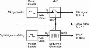 Ask Modulation  U0026 Demodulation