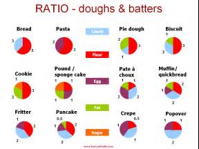 Cooking Ratios Chart
