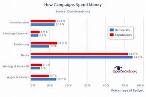 Campaign Spending Habits: Democrats v. Republicans ...