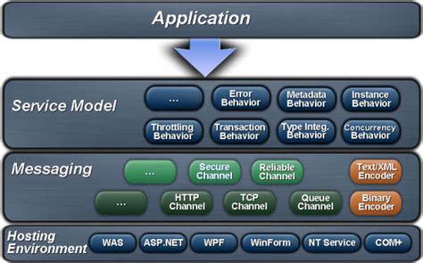 tech goodies wcf windows communication foundation net