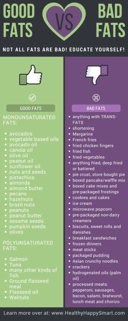 good fats  bad fats pictures   images