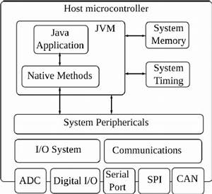 Embedded Java Virtual Machine Diagram Block  This System