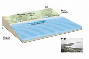 Techno Science: WATER EROSION AND DEPOSTION