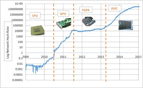 Eventually, technology was developed solely for mining, known as asics, or application specific integrated circuits. How has Bitcoin mining changed? | CryptoCompare.com