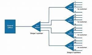 Fiber Optic Splitter Solution