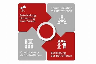 Change Management Mittelstand Transformation