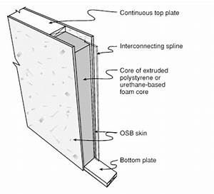 structural insulated panel dream cabin categorized With wiring a sips house