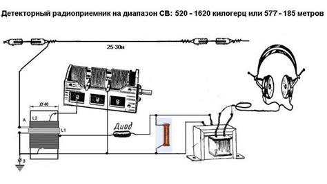 Детекторные радиоприемники