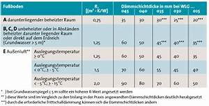 Welcher Estrich Ist Besser Bei Fußbodenheizung : ikz haustechnik ~ Orissabook.com Haus und Dekorationen