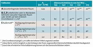 Fußbodenheizung Aufbauhöhe Dämmung : ikz haustechnik ~ Articles-book.com Haus und Dekorationen