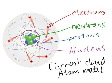 Cloud Model