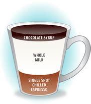 But a shot of espresso? What is an Espresso, Latte, Cappuccino, Ristretto,