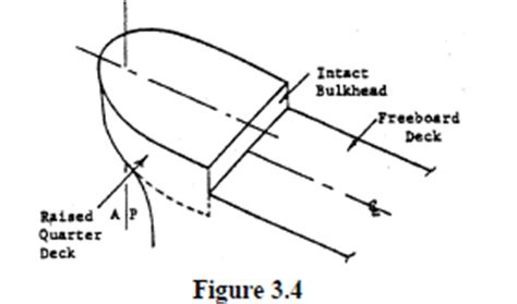 Deck Definition Origin by Definition Of Superstructure Iadc Lexicon