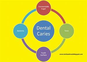 Family dental health: Tips on Dental Caries