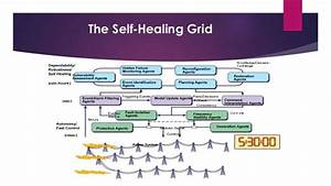 concept of resilience and self healing in smart grid