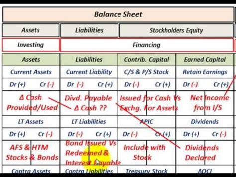 cash flow statement basic overview  financing