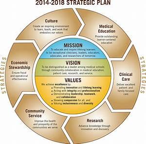 Diagram For  Mission  Vision  Values