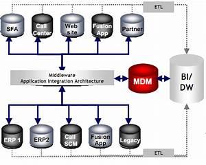 Oracle Customer Hub Aka Siebel Ucm 8 2
