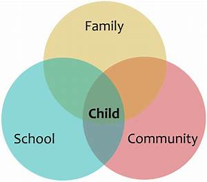 Family-school Collaboration