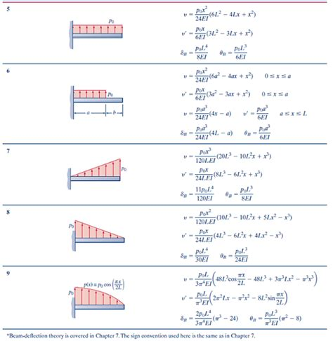 beam deflection formula table solved in solving these problems you may use deflection