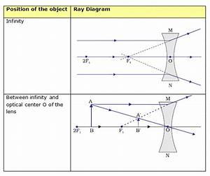Ray Diagrams For The Image Formation In A Concave Lens In