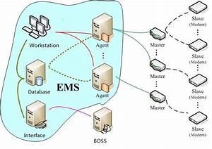 Teknology Network  Ems Diagram