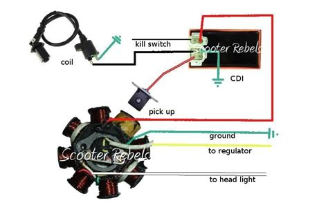 gy6 wiring diagram fuse box and wiring diagram