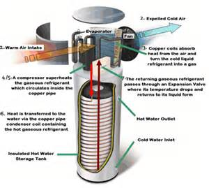 Pictures of Air Source Heat Pump Definition