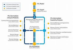 What Is Itil Certification  Webopedia Definition