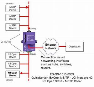 Interface From Bacnet Ms  Tp To Jci Metasys N2 With