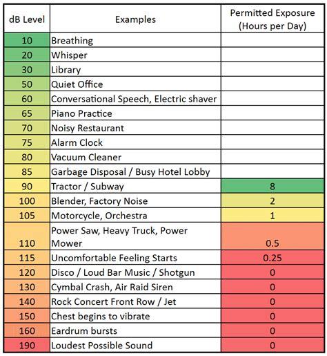 noise level chart decibel levels  common sounds  examples